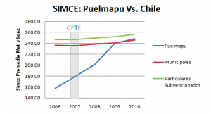 SIMCE Puelmapu vs Chile