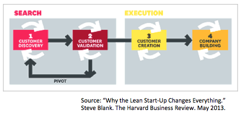 How To Bring Lean Startup Into Established Companies Leslie Forman