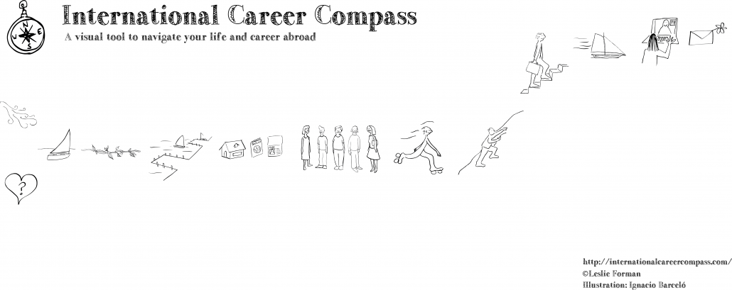 Poster Career Compass Sin Texto